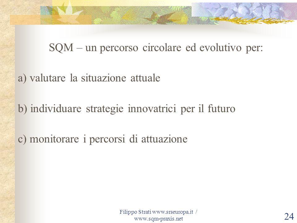 Filippo Strati www.srseuropa.it / www.sqm-praxis.net 24 SQM – un percorso circolare ed evolutivo per: a) valutare la situazione attuale b) individuare