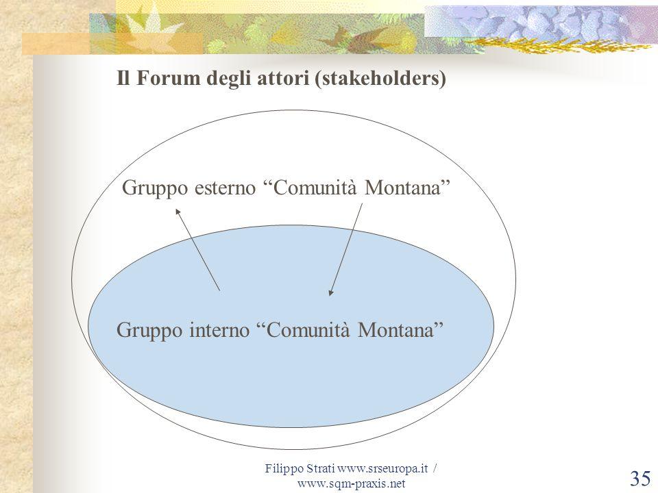 Filippo Strati www.srseuropa.it / www.sqm-praxis.net 35 Il Forum degli attori (stakeholders) Gruppo interno Comunità Montana Gruppo esterno Comunità M