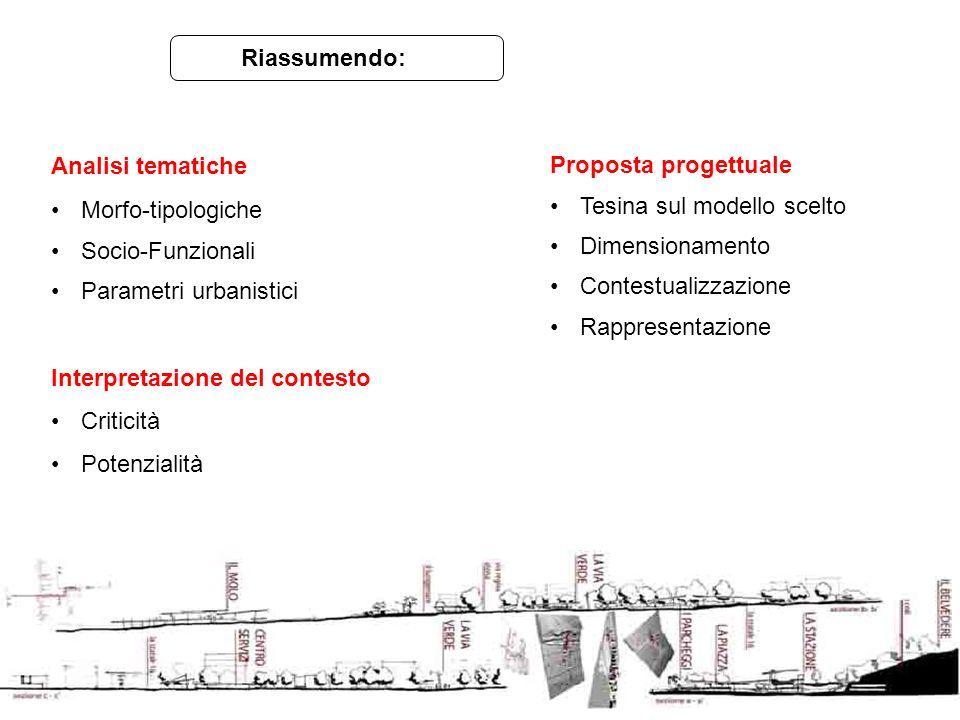 Analisi tematiche Morfo-tipologiche Socio-Funzionali Parametri urbanistici Interpretazione del contesto Criticità Potenzialità Riassumendo: Proposta p