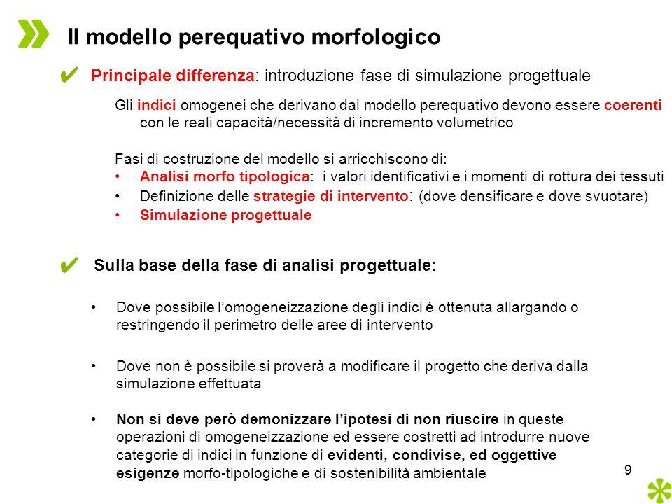 9 Il modello perequativo morfologico Principale differenza: introduzione fase di simulazione progettuale Gli indici omogenei che derivano dal modello