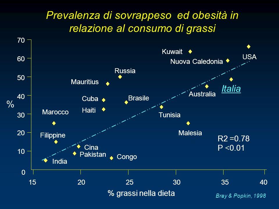 15 20 25 30 35 40 India Bray & Popkin, 1998 Prevalenza di sovrappeso ed obesità in relazione al consumo di grassi % grassi nella dieta R2 =0.78 P <0.0