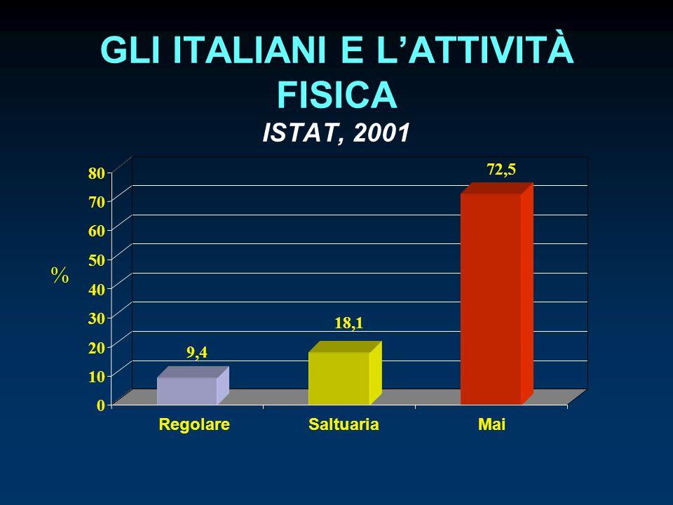 GLI ITALIANI E LATTIVITÀ FISICA ISTAT, 2001 9,4 18,1 72,5 0 10 20 30 40 50 60 70 80 RegolareSaltuariaMai %