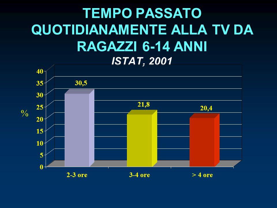 TEMPO PASSATO QUOTIDIANAMENTE ALLA TV DA RAGAZZI 6-14 ANNI ISTAT, 2001 30,5 21,8 20,4 0 5 10 15 20 25 30 35 40 2-3 ore3-4 ore> 4 ore %