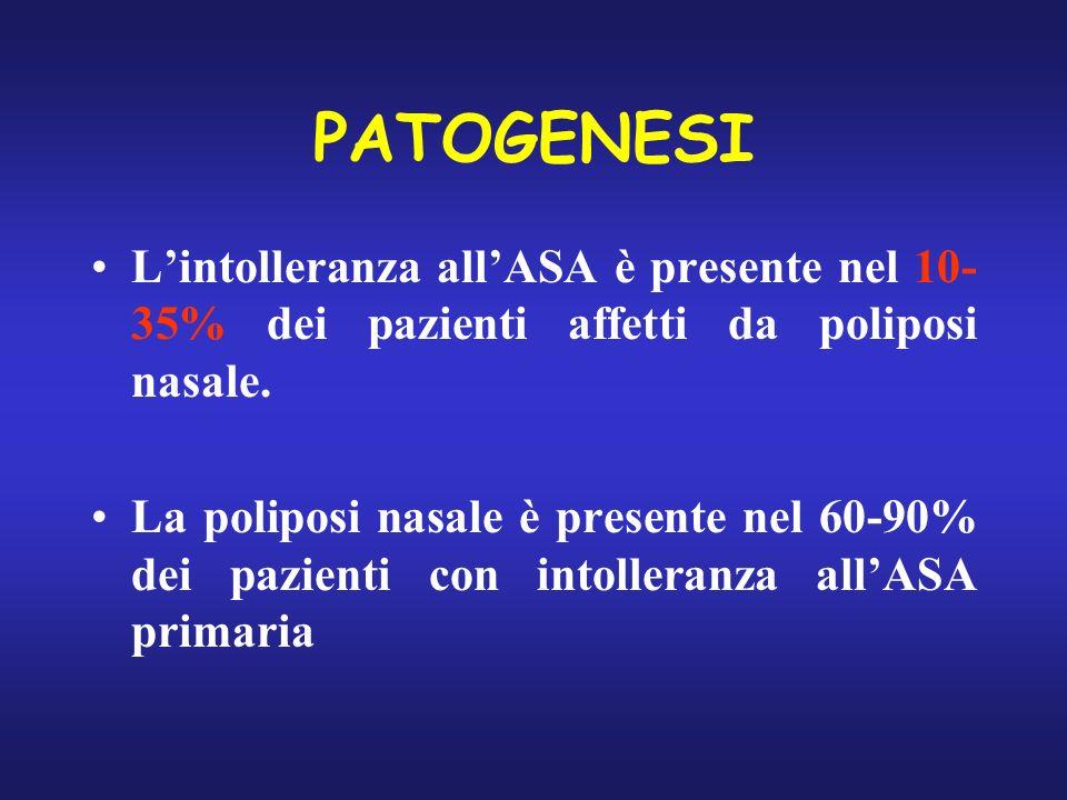 PATOGENESI Lintolleranza allASA è presente nel 10- 35% dei pazienti affetti da poliposi nasale. La poliposi nasale è presente nel 60-90% dei pazienti