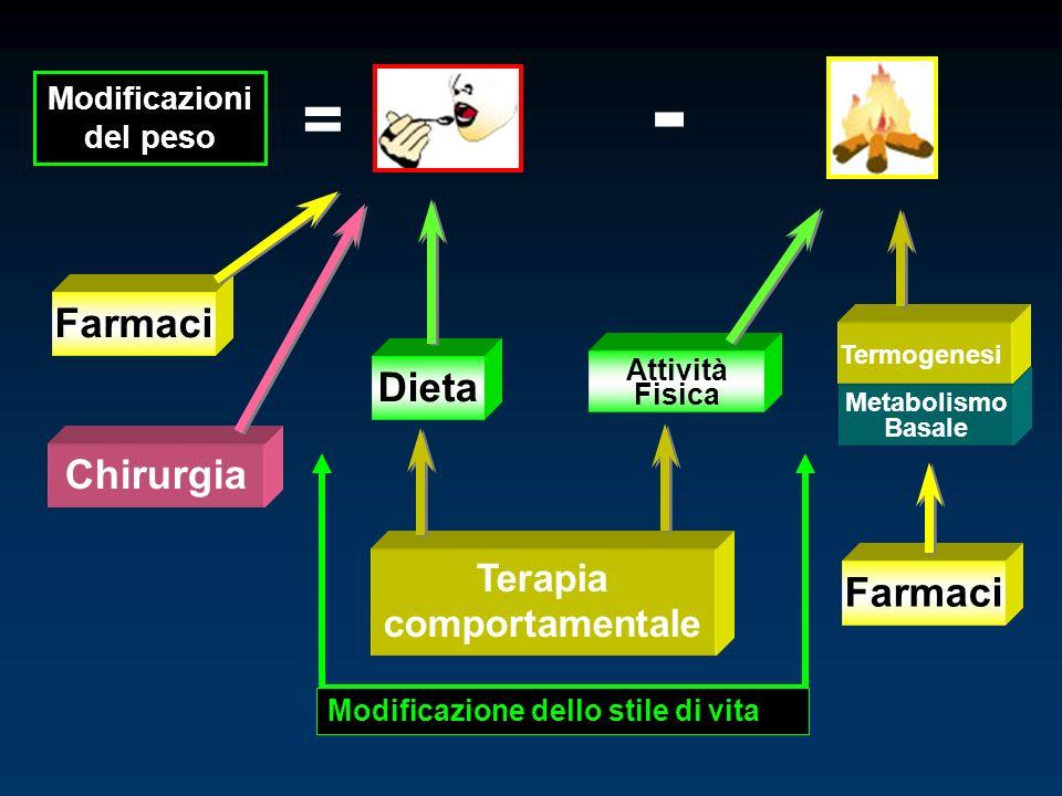 Modificazioni del peso = - Terapia comportamentale Attività Fisica Metabolismo Basale Termogenesi Farmaci Dieta Farmaci Modificazione dello stile di v