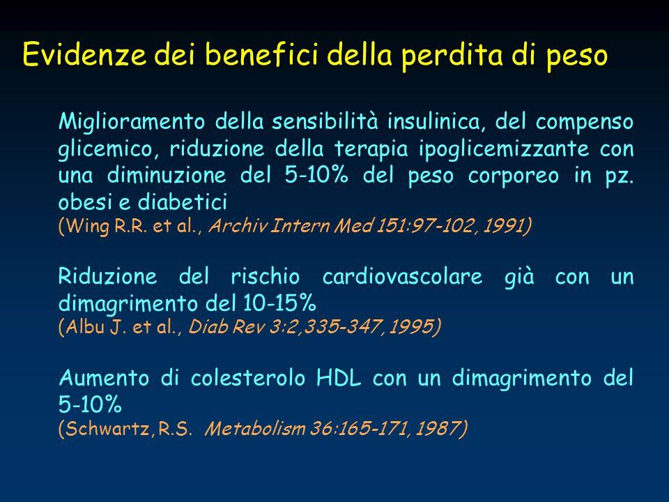 Riduzione del rischio cardiovascolare già con un dimagrimento del 10-15% (Albu J. et al., Diab Rev 3:2,335-347, 1995) Aumento di colesterolo HDL con u