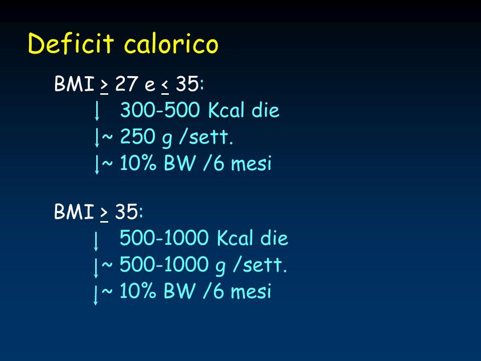 Deficit calorico BMI > 27 e < 35: 300-500 Kcal die ~ 250 g /sett. ~ 10% BW /6 mesi BMI > 35: 500-1000 Kcal die ~ 500-1000 g /sett. ~ 10% BW /6 mesi