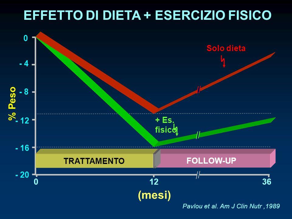 EFFETTO DI DIETA + ESERCIZIO FISICO Pavlou et al. Am J Clin Nutr,1989 - 16 - 12 - 8 - 4 0 % Peso - 20 (mesi) 01236 + Es. fisico Solo dieta TRATTAMENTO
