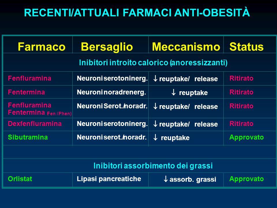 RECENTI/ATTUALI FARMACI ANTI-OBESITÀ FarmacoBersaglioMeccanismoStatus Inibitori introito calorico ( anoressizzanti) FenfluraminaNeuroniserotoninerg. r