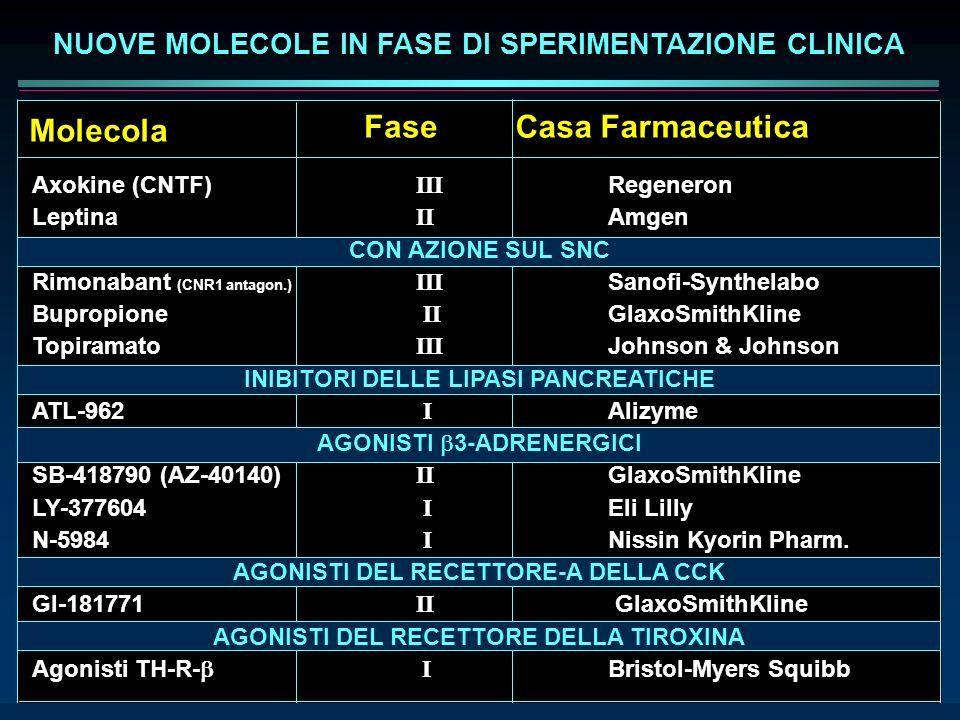 NUOVE MOLECOLE IN FASE DI SPERIMENTAZIONE CLINICA Molecola FaseCasa Farmaceutica Axokine (CNTF) III Regeneron Leptina II Amgen CON AZIONE SUL SNC Rimo