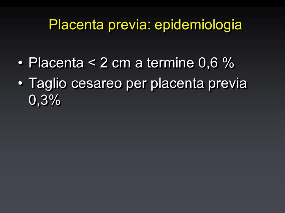 Placenta previa: epidemiologia Placenta < 2 cm a termine 0,6 %Placenta < 2 cm a termine 0,6 % Taglio cesareo per placenta previa 0,3%Taglio cesareo per placenta previa 0,3% Placenta < 2 cm a termine 0,6 %Placenta < 2 cm a termine 0,6 % Taglio cesareo per placenta previa 0,3%Taglio cesareo per placenta previa 0,3%
