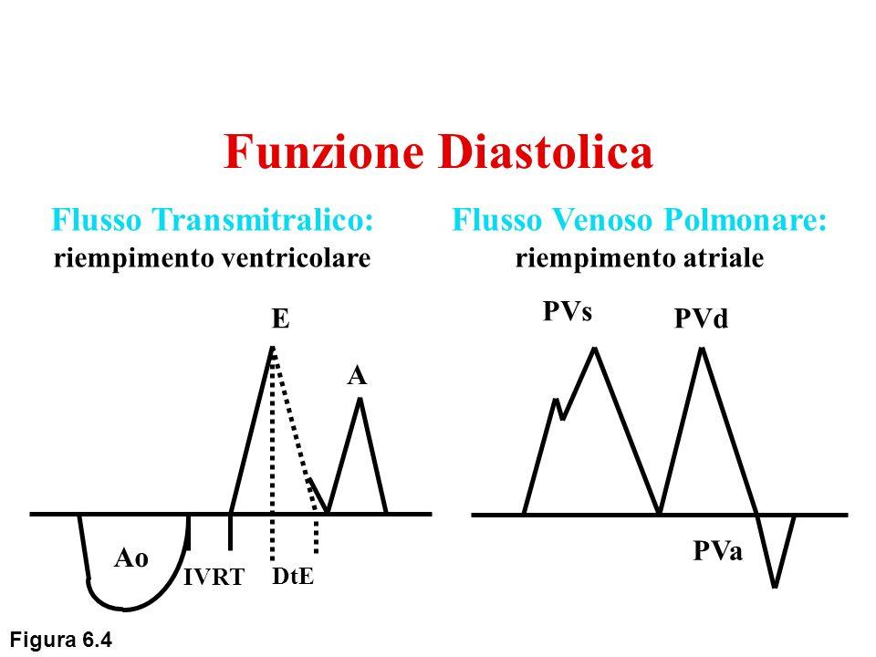 Funzione Diastolica PVs PVd PVa E A Ao IVRT DtE Flusso Transmitralico: riempimento ventricolare Flusso Venoso Polmonare: riempimento atriale Figura 6.