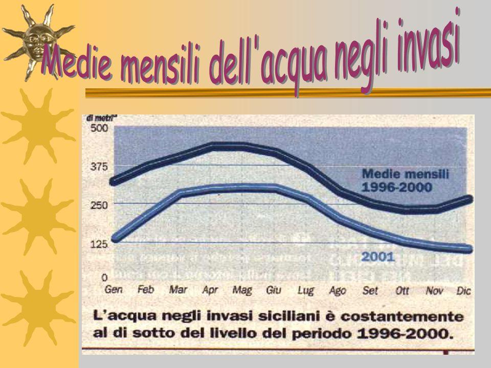 Per la Sicilia si prospetta una difficile situazione per il perdurare della siccità e per una mancata programmazione di interventi infrastrutturali mirati a soddisfare un bisogno primario.