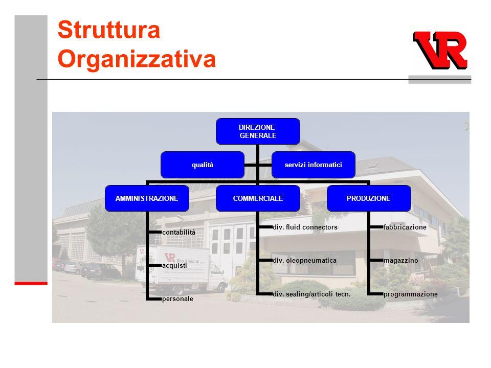 Struttura Organizzativa DIREZIONE GENERALE AMMINISTRAZIONE contabilità acquisti personale COMMERCIALE div. fluid connectors div. oleopneumatica div. s
