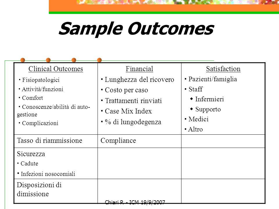 Chiari P. - ICM 19/9/2007 Sample Outcomes Clinical Outcomes Fisiopatologici Attività/funzioni Comfort Conoscenze/abilità di auto- gestione Complicazio