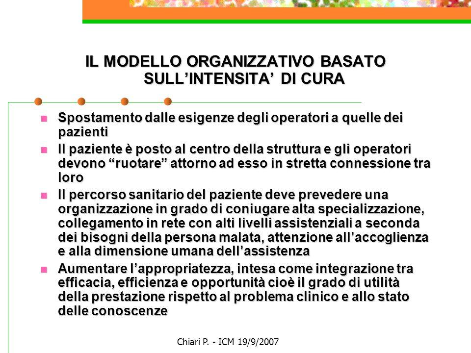 Chiari P. - ICM 19/9/2007 IL MODELLO ORGANIZZATIVO BASATO SULLINTENSITA DI CURA Spostamento dalle esigenze degli operatori a quelle dei pazienti Spost