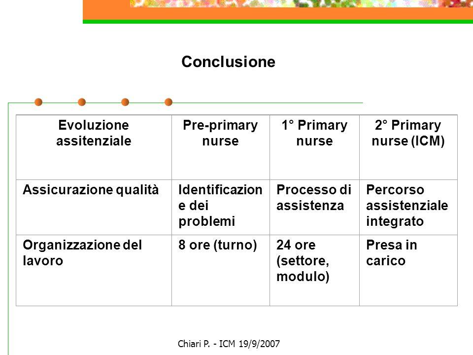 Chiari P. - ICM 19/9/2007 Evoluzione assitenziale Pre-primary nurse 1° Primary nurse 2° Primary nurse (ICM) Assicurazione qualitàIdentificazion e dei