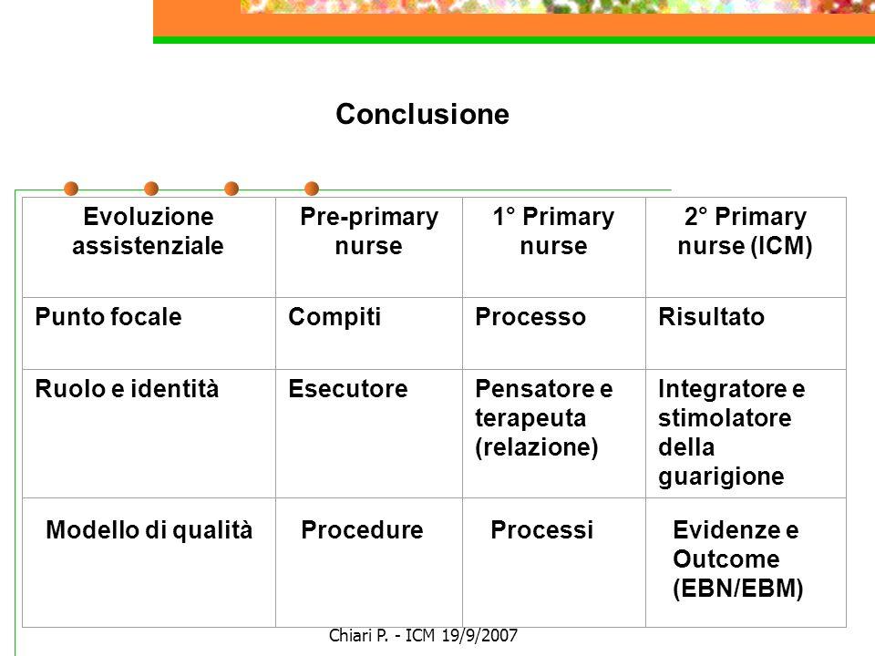 Chiari P. - ICM 19/9/2007 Evoluzione assistenziale Pre-primary nurse 1° Primary nurse 2° Primary nurse (ICM) Punto focaleCompitiProcessoRisultato Ruol