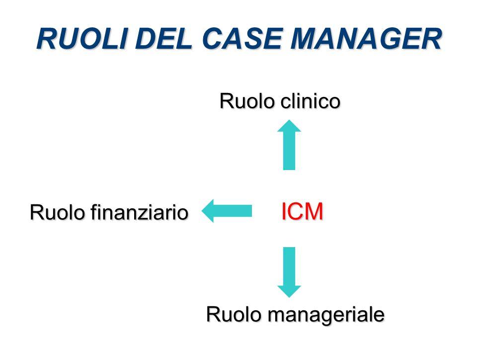 RUOLI DEL CASE MANAGER Ruolo clinico Ruolo clinico Ruolo finanziario ICM Ruolo manageriale Ruolo manageriale