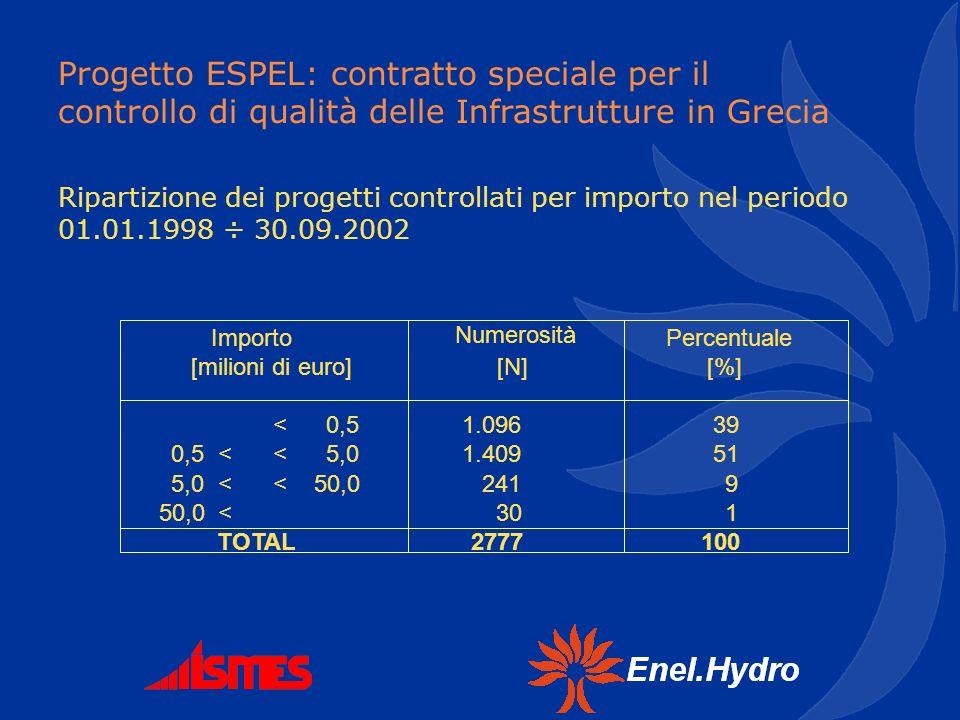 Progetto ESPEL: contratto speciale per il controllo di qualità delle Infrastrutture in Grecia <0,51.09639 0,5<<5,01.40951 5,0<<50,02419 50,0<301 27771