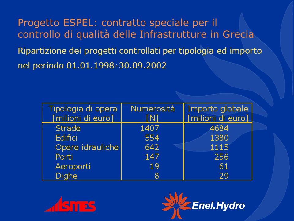 Progetto ESPEL: contratto speciale per il controllo di qualità delle Infrastrutture in Grecia Ripartizione dei progetti controllati per tipologia ed i