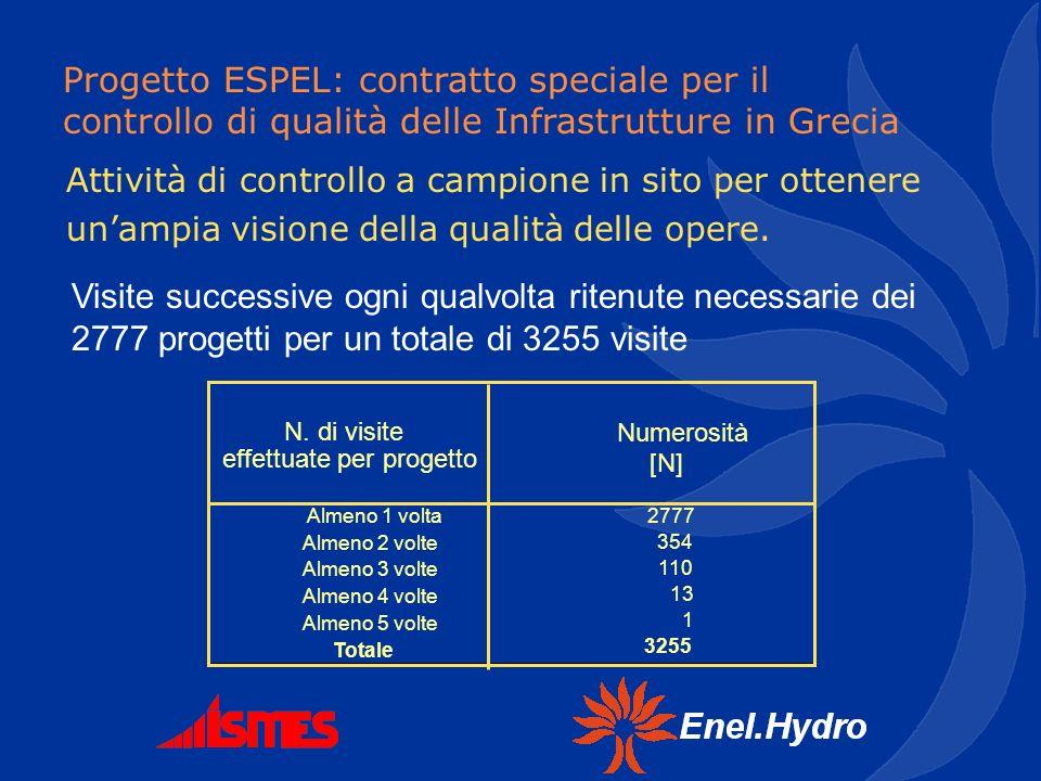 Progetto ESPEL: contratto speciale per il controllo di qualità delle Infrastrutture in Grecia Attività di controllo a campione in sito per ottenere un