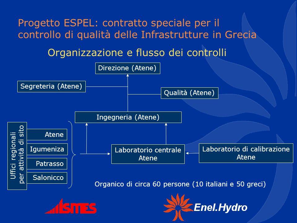 Progetto ESPEL: contratto speciale per il controllo di qualità delle Infrastrutture in Grecia Organizzazione e flusso dei controlli Direzione (Atene)