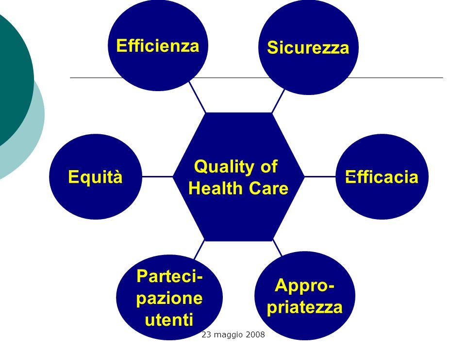 23 maggio 2008 Quality of Health Care Sicurezza Parteci- pazione utenti Efficacia Efficienza Appro- priatezza Equità