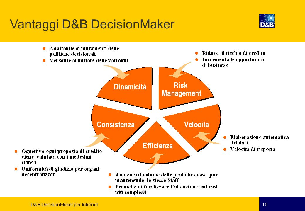 D&B DecisionMaker per Internet10 Vantaggi D&B DecisionMaker