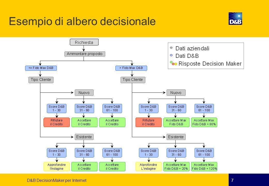 D&B DecisionMaker per Internet8 Rule Set D&B DecisionMaker