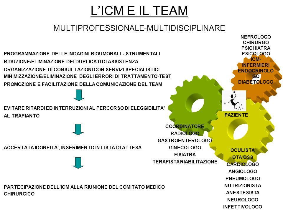 LICM E IL TEAM MULTIPROFESSIONALE-MULTIDISCIPLINARE PROGRAMMAZIONE DELLE INDAGINI BIOUMORALI - STRUMENTALI RIDUZIONE/ELIMINAZIONE DEI DUPLICATI DI ASS