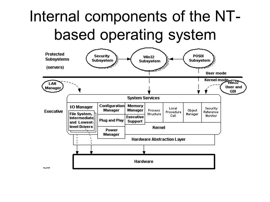 Internal components of the NT- based operating system
