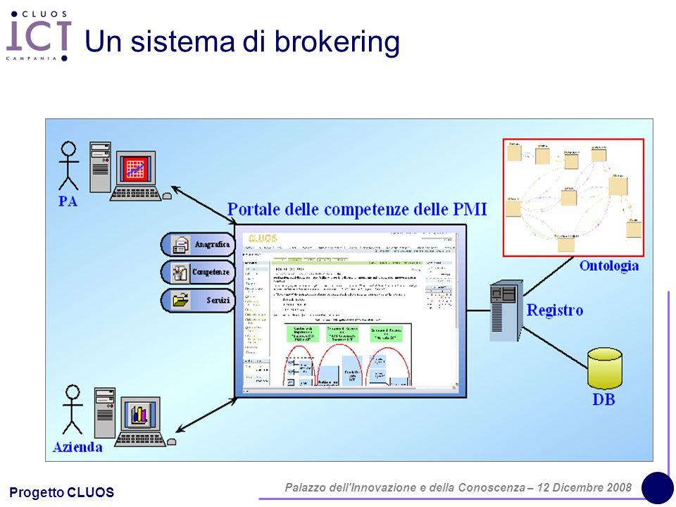 Progetto CLUOS Palazzo dell'Innovazione e della Conoscenza – 12 Dicembre 2008 Un sistema di brokering