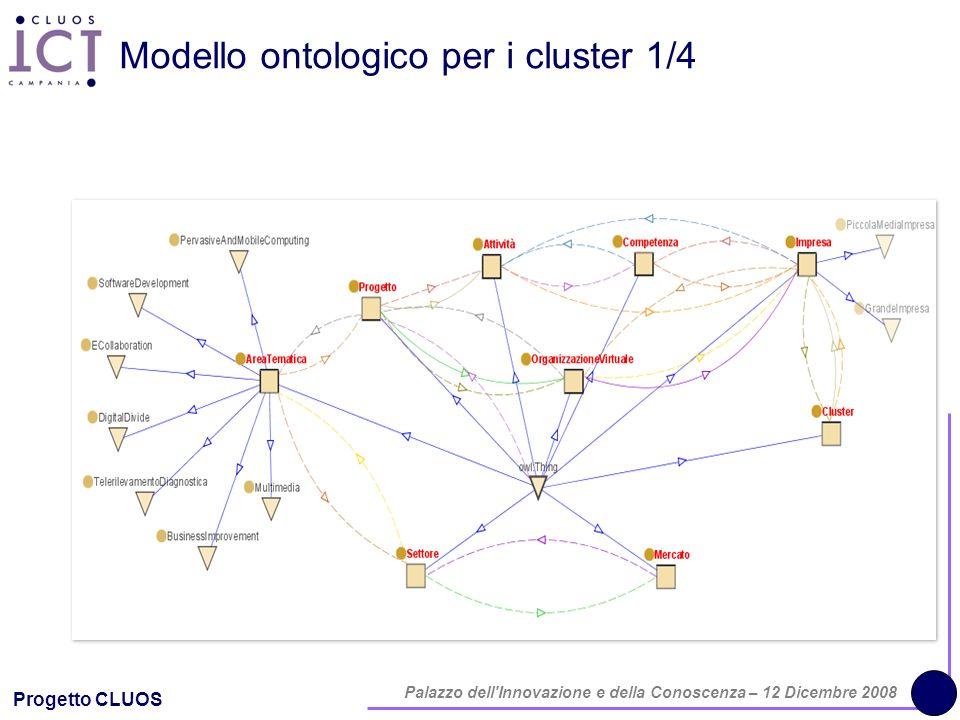 Progetto CLUOS Palazzo dell'Innovazione e della Conoscenza – 12 Dicembre 2008 Modello ontologico per i cluster 1/4