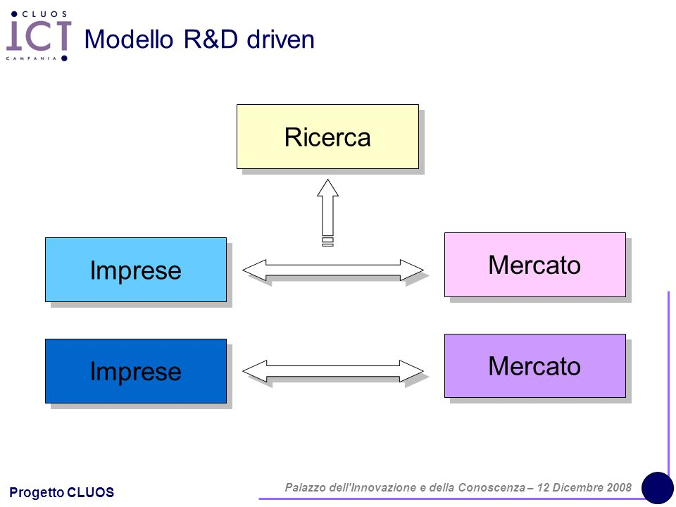 Progetto CLUOS Palazzo dell'Innovazione e della Conoscenza – 12 Dicembre 2008 Modello R&D driven Ricerca Imprese Mercato