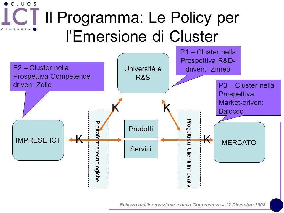 Palazzo dell Innovazione e della Conoscenza – 12 Dicembre 2008 Il Programma: Le Policy per lEmersione di Cluster IMPRESE ICT MERCATO Università e R&S Prodotti Servizi Progetti su Clienti Innovativi Piattaforme tecnologiche K K K K P1 – Cluster nella Prospettiva R&D- driven: Zimeo P3 – Cluster nella Prospettiva Market-driven: Balocco P2 – Cluster nella Prospettiva Competence- driven: Zollo