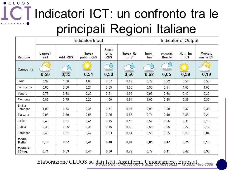 Palazzo dell Innovazione e della Conoscenza – 12 Dicembre 2008 Indicatori ICT: un confronto tra le principali Regioni Italiane Elaborazione CLUOS su dati Istat, Assinform, Unioncamere, Eurostat Regione Indicatori InputIndicatori di Output Laureati S&TAdd.