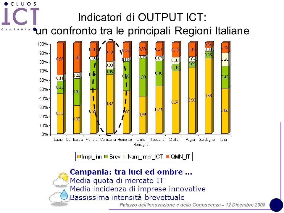 Palazzo dell Innovazione e della Conoscenza – 12 Dicembre 2008 Indicatori di OUTPUT ICT: un confronto tra le principali Regioni Italiane Campania: tra luci ed ombre … Media quota di mercato IT Media incidenza di imprese innovative Bassissima intensità brevettuale