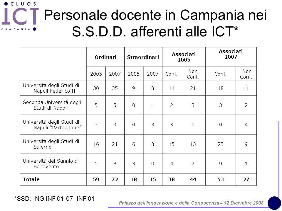 Palazzo dell Innovazione e della Conoscenza – 12 Dicembre 2008 Personale docente in Campania nei S.S.D.D.