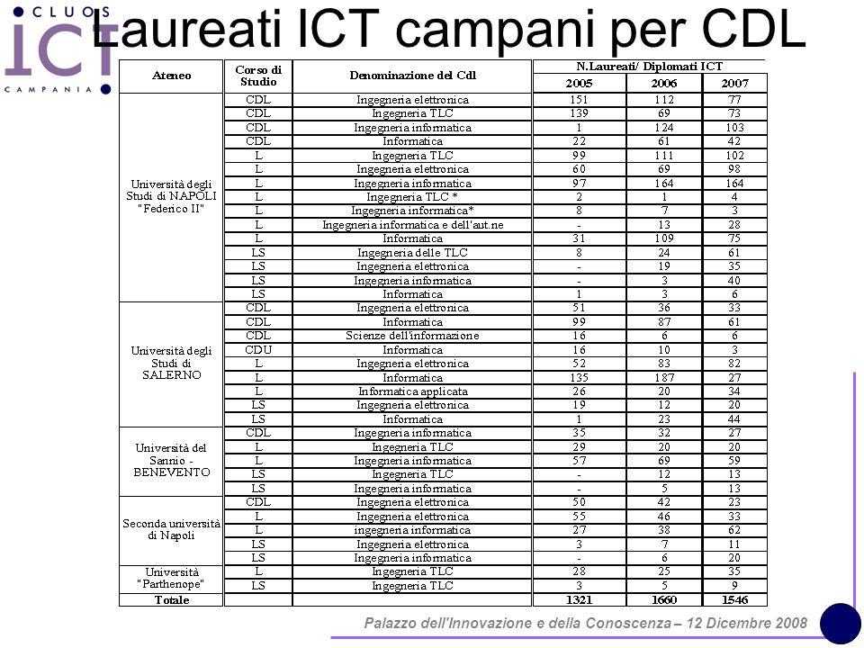 Palazzo dell Innovazione e della Conoscenza – 12 Dicembre 2008 Laureati ICT campani per CDL