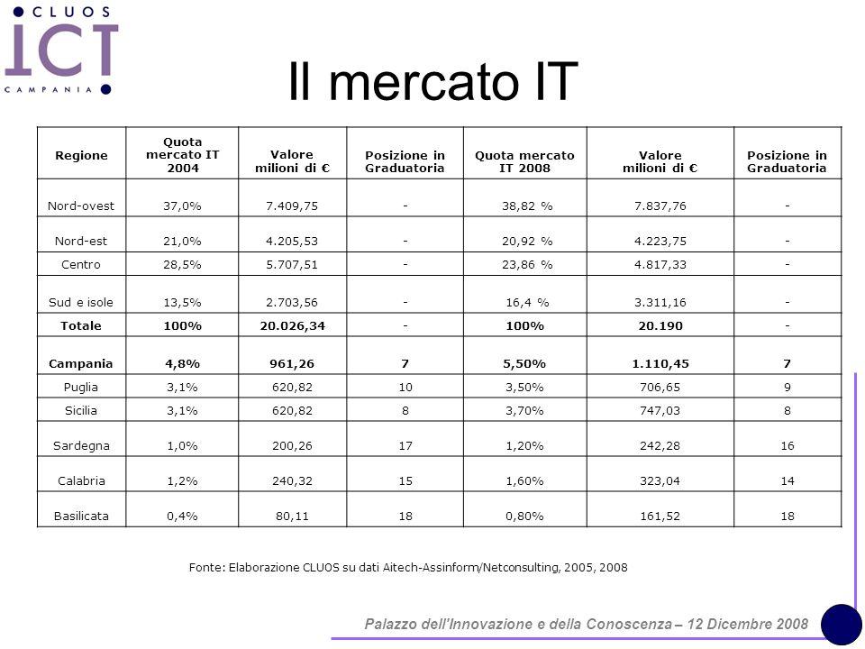 Palazzo dell Innovazione e della Conoscenza – 12 Dicembre 2008 Il mercato IT Fonte: Elaborazione CLUOS su dati Aitech-Assinform/Netconsulting, 2005, 2008 Regione Quota mercato IT 2004 Valore milioni di Posizione in Graduatoria Quota mercato IT 2008 Valore milioni di Posizione in Graduatoria Nord-ovest37,0%7.409,75- 38,82 %7.837,76- Nord-est21,0%4.205,53- 20,92 %4.223,75- Centro28,5%5.707,51- 23,86 %4.817,33- Sud e isole13,5%2.703,56- 16,4 %3.311,16- Totale100%20.026,34-100%20.190- Campania4,8%961,2675,50%1.110,457 Puglia3,1%620,82103,50%706,659 Sicilia3,1%620,8283,70%747,038 Sardegna1,0%200,26171,20%242,2816 Calabria1,2%240,32151,60%323,0414 Basilicata0,4%80,11180,80%161,5218