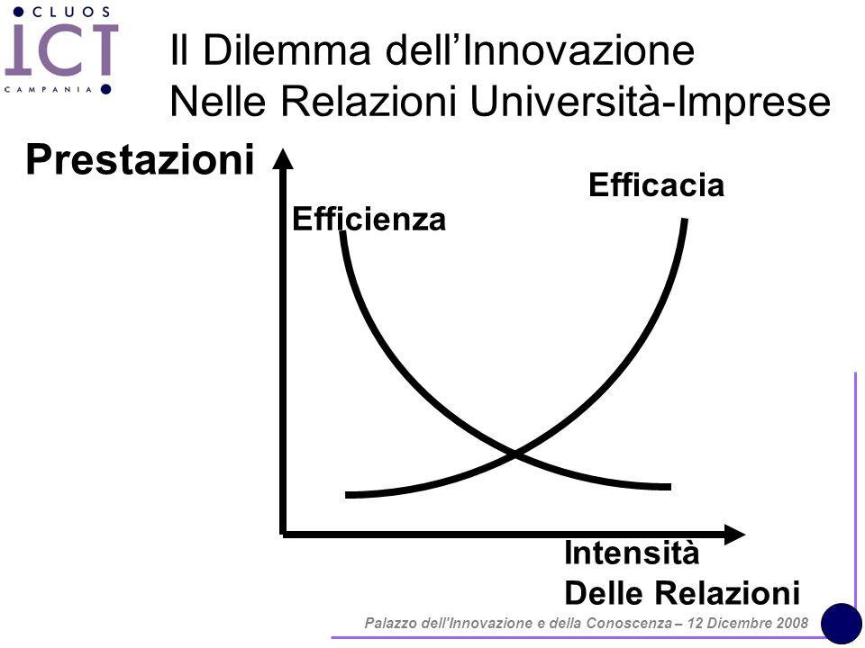 Palazzo dell Innovazione e della Conoscenza – 12 Dicembre 2008 Prestazioni Intensità Delle Relazioni Efficacia Efficienza Il Dilemma dellInnovazione Nelle Relazioni Università-Imprese