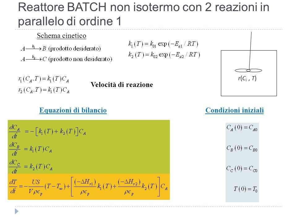 Reattore BATCH non isotermo con 2 reazioni in parallelo di ordine 1 r(C i, T) Schema cinetico Velocità di reazione Equazioni di bilancioCondizioni ini