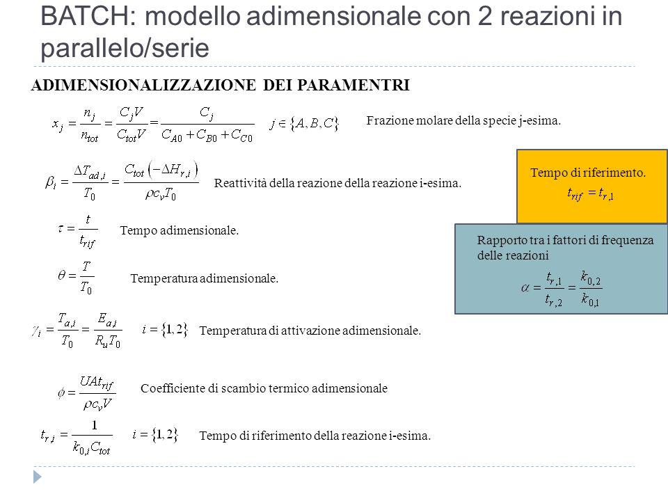 BATCH: modello adimensionale con 2 reazioni in parallelo/serie ADIMENSIONALIZZAZIONE DEI PARAMENTRI Tempo di riferimento della reazione i-esima. Reatt