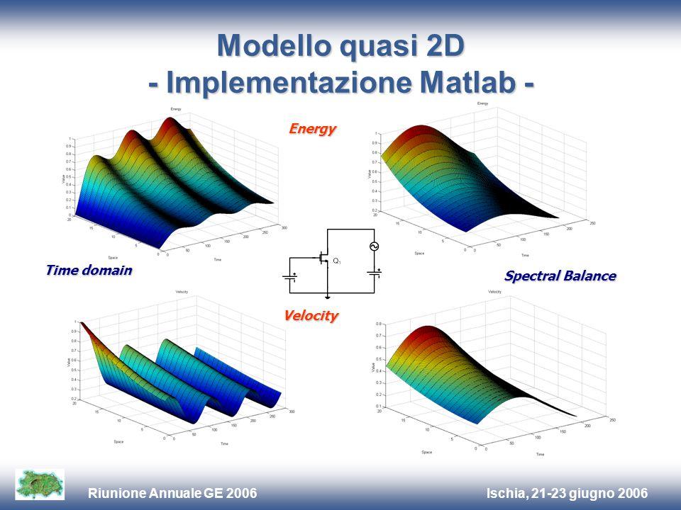 Ischia, 21-23 giugno 2006Riunione Annuale GE 2006 Modello quasi 2D - Implementazione Matlab - Energy Velocity Time domain Spectral Balance