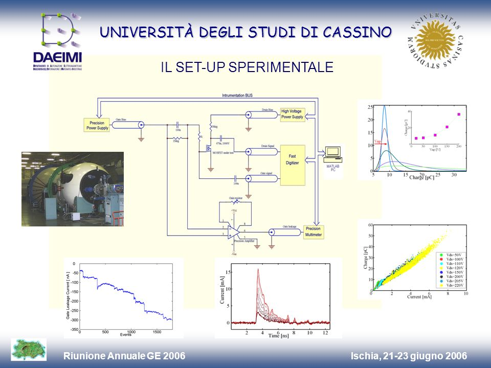 Ischia, 21-23 giugno 2006Riunione Annuale GE 2006 UNIVERSITÀ DEGLI STUDI DI CASSINO IL SET-UP SPERIMENTALE