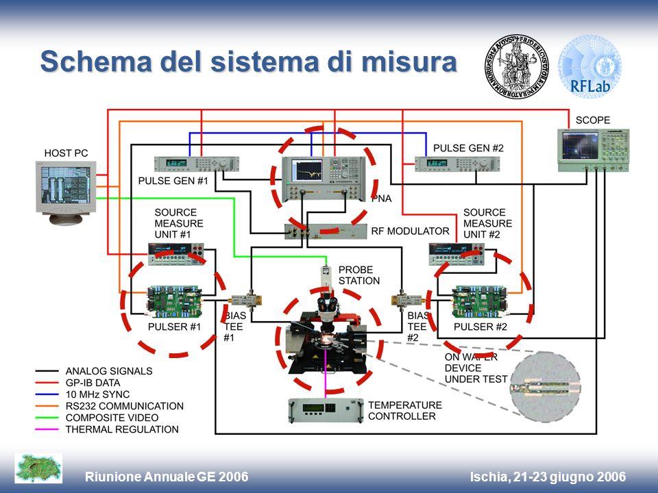 Ischia, 21-23 giugno 2006Riunione Annuale GE 2006 Schema del sistema di misura