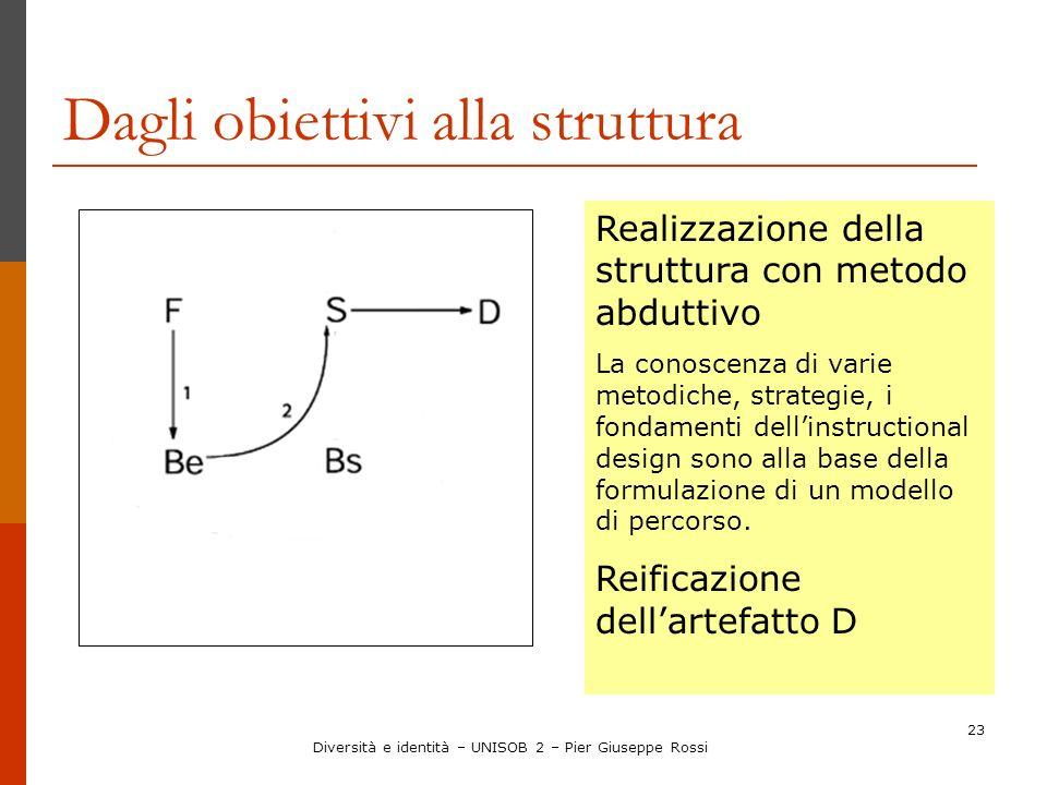 23 Dagli obiettivi alla struttura Realizzazione della struttura con metodo abduttivo La conoscenza di varie metodiche, strategie, i fondamenti dellins