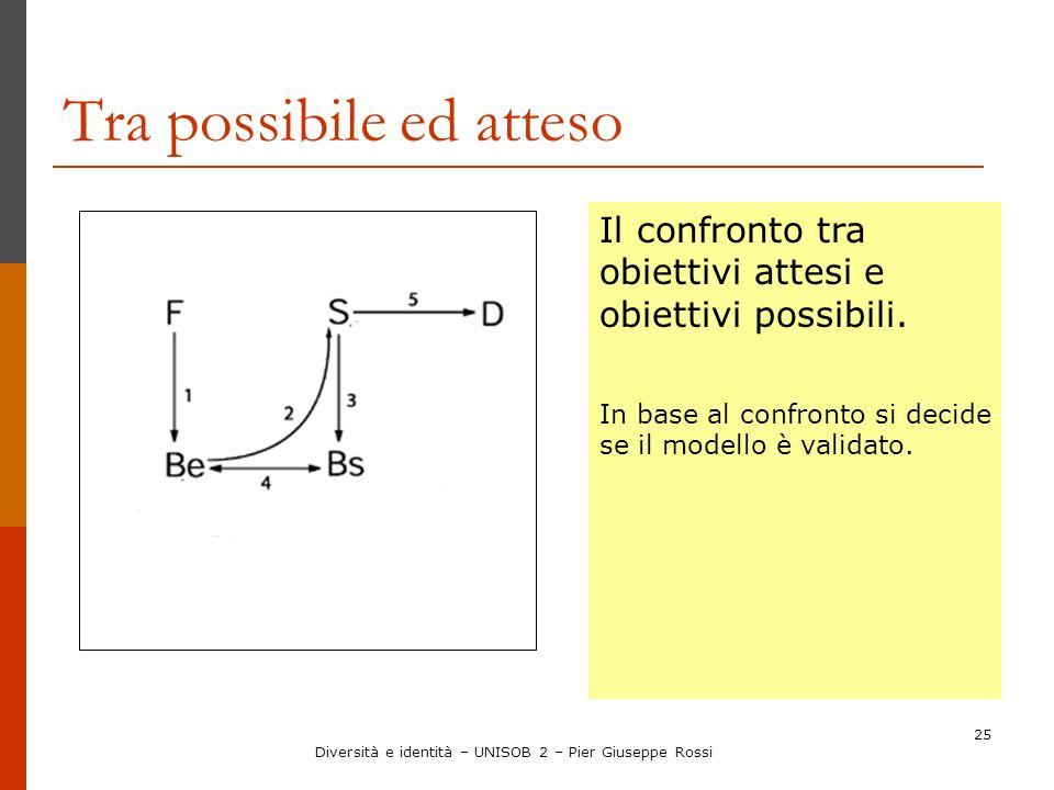 25 Tra possibile ed atteso Il confronto tra obiettivi attesi e obiettivi possibili. In base al confronto si decide se il modello è validato. Diversità