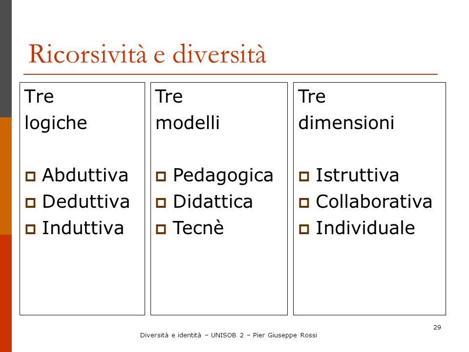 29 Ricorsività e diversità Tre logiche Abduttiva Deduttiva Induttiva Tre dimensioni Istruttiva Collaborativa Individuale Tre modelli Pedagogica Didatt